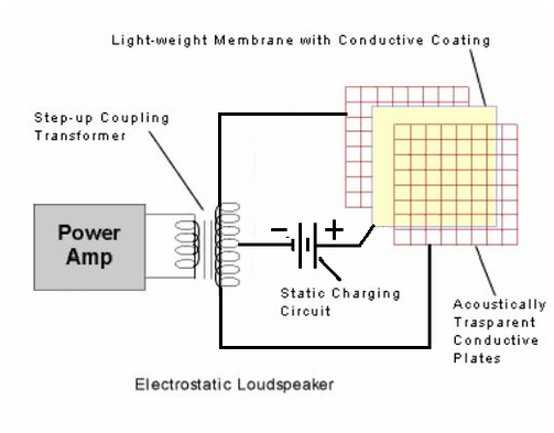Electrostatic Diagram
